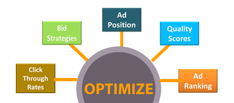 Optmize Your PPC Campaigns